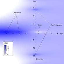 """Fig. 3: I valori assoluti della funzione ζ, indicati con tonalità più chiara al crescere del valore. Si distinguono due zeri non banali (più scuri) che obbediscono alla congettura, ubicati sulla """"retta critica"""" verticale. Gli zeri banali giacciono invece sull'asse negativo delle x"""