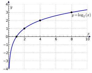 Il grafico della funzione logaritmo in base 2