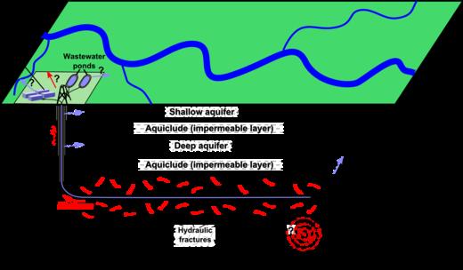 Uno schema di fratturazione idraulica allo scopo di estrarre gas da argille, con note su eventuali rischi ambientali