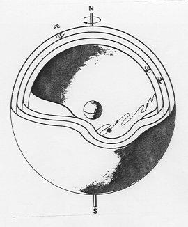 Fig. 5. Le sfere concentriche responsabili del moto dei pianeti. La prima sfera è responsabile del moto diurno, la seconda del moto lungo lo Zodiaco, mentre le due più interne, che si muovono in verso opposto, sono in grado di giustificare il moto retrogrado. Il pianeta si trova sull'equatore della sfera più interna (da A. Braccesi, Esplorando l'universo, Zanichelli, 1988, p. 39)