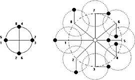Fig. 7. Costruzione del moto di un pianeta esterno nell'approssimazione di figura 2, mediante il moto composto deferente-epiciclo.