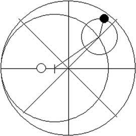 Fig. 8. Descrizione del moto dei pianeti secondo Tolomeo. Il centro del deferente non coincide con la Terra; inoltre il centro dell'epiciclo descrive il deferente con velocità uniforme non rispetto al centro, ma rispetto ad un altro punto, l'equante, simmetrico della Terra rispetto al centro del deferente.