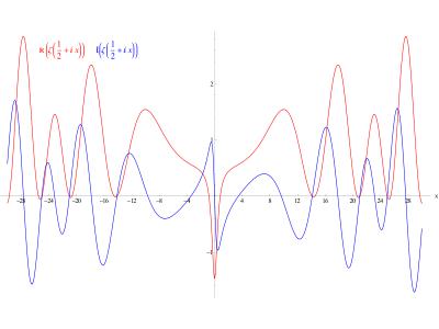 Parte reale e immaginaria dei valori assunti dalla funzione zeta lungo la linea critica Re(x)=1/2. Si possono notare i primi zeri non banali in Im(x) = ±14,135, ±21,022 e ±25,011.