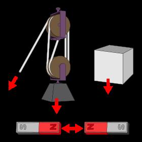 Una forza è spesso descritta come una spinta o una trazione. Le forze possono essere dovute a fenomeni quali la gravità, il magnetismo, o qualunque altro fenomeno che induca un corpo ad accelerare.