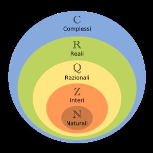 Diagramma di Venn di alcuni insiemi numerici notevoli