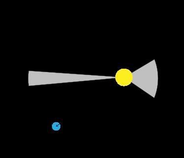 Illustrazione della legge delle aree