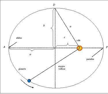 Parametri caratteristici dell'orbita