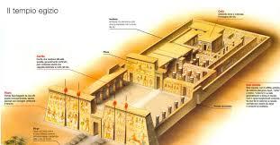 I Templi: la struttura a cannocchiale